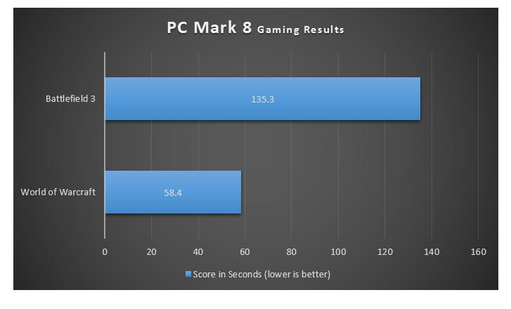 Gaming Results